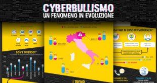 Bullismo e cyberbullismo: il 10% delle vittime tenta il suicidio