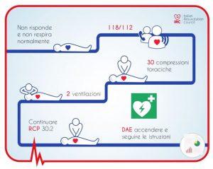 Uso dei defibrillatori: potenziare la cultura del soccorso