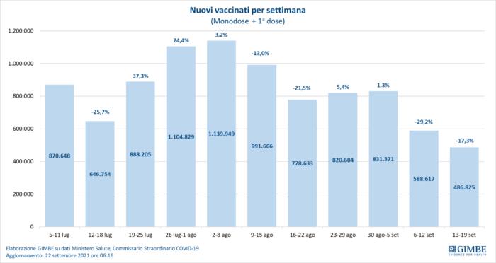 Covid, Gimbe: crollo dei nuovi vaccinati, in due settimane -41%
