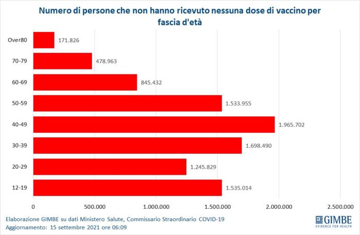 Covid: indicatori in calo. In ospedale quasi tutte persone non vaccinate